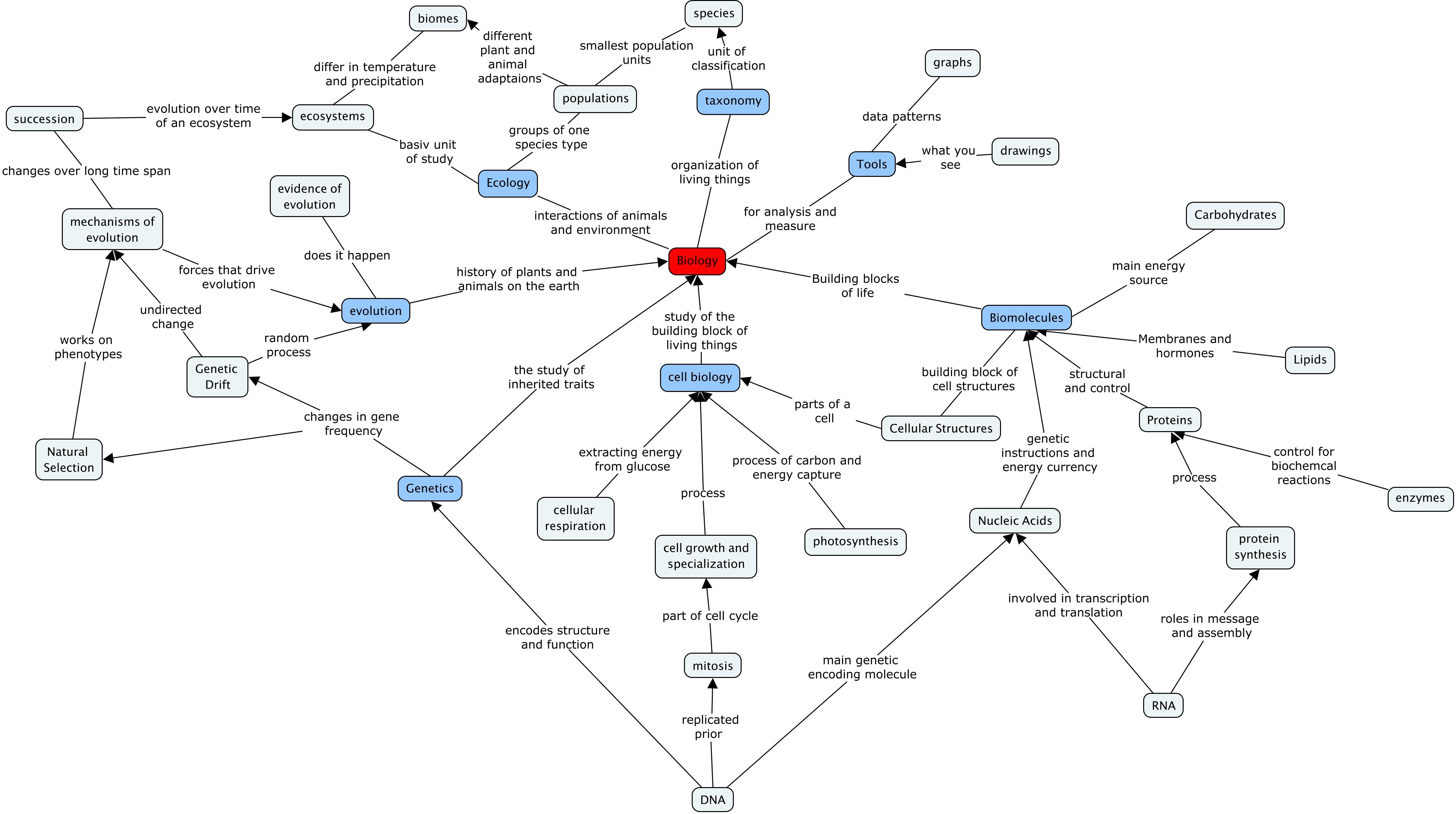 Nnhsbiology Concept Maps